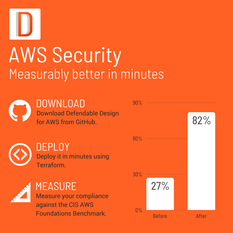 AWS Security: Measurably better in minutes · Defendable Design